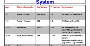 British Education System Curriculum